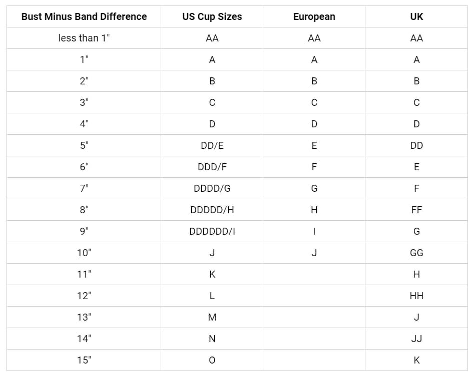 This Size Chart On The Bare Necessities Websiteshows Conversion Between Us European And Uk Bra Sizes