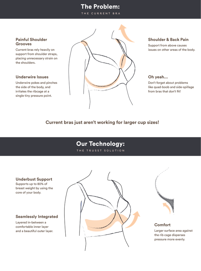 "A diagram about the problems with underwire bras and the solutions that Trusst aim to provide. The bit about how ""current bras rely heavily on support from shoulder straps"" is misinformation; the same 80% of weight that Trusst says they support is the same percentage that underwires are said to support, in a well-fitted bra."
